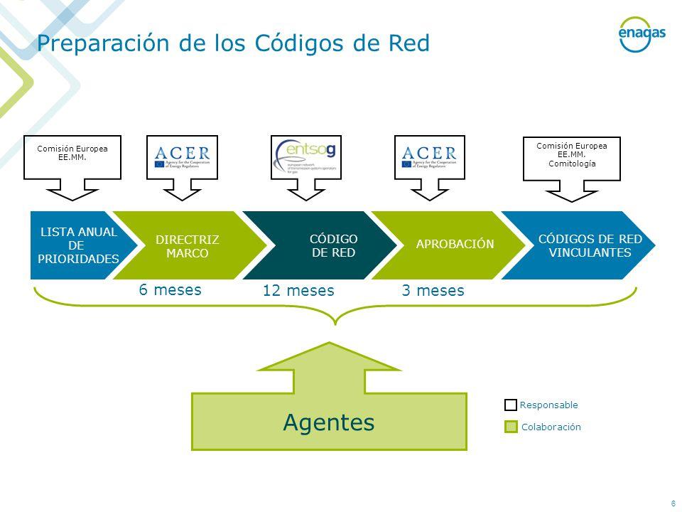 Preparación de los Códigos de Red