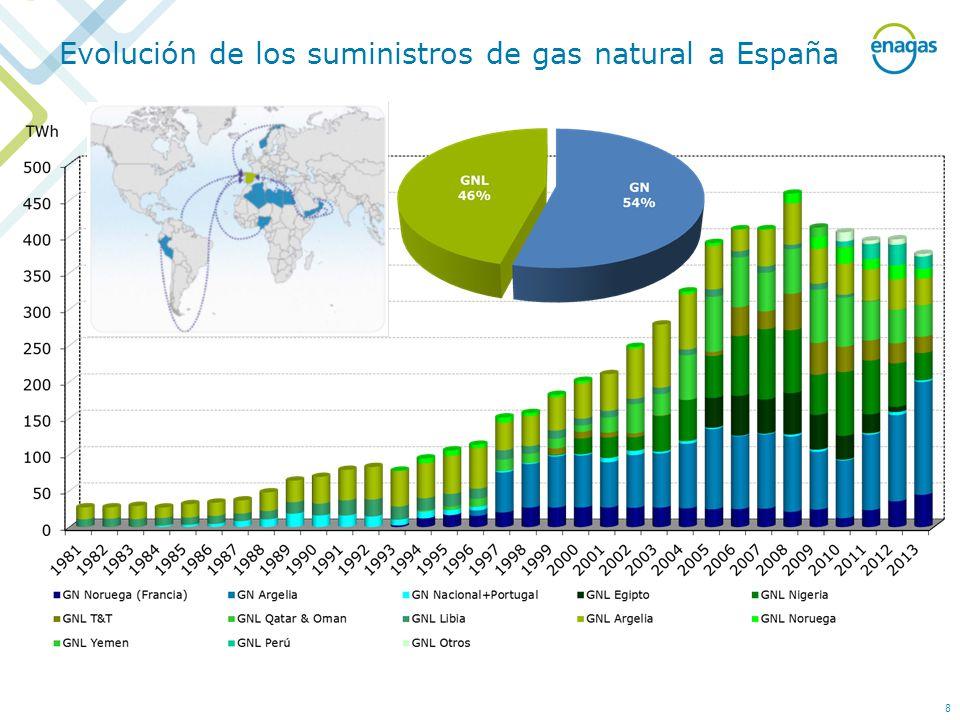 Evolución de los suministros de gas natural a España