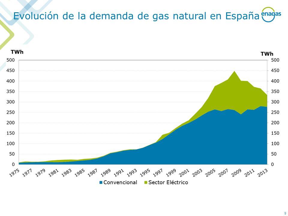 Evolución de la demanda de gas natural en España