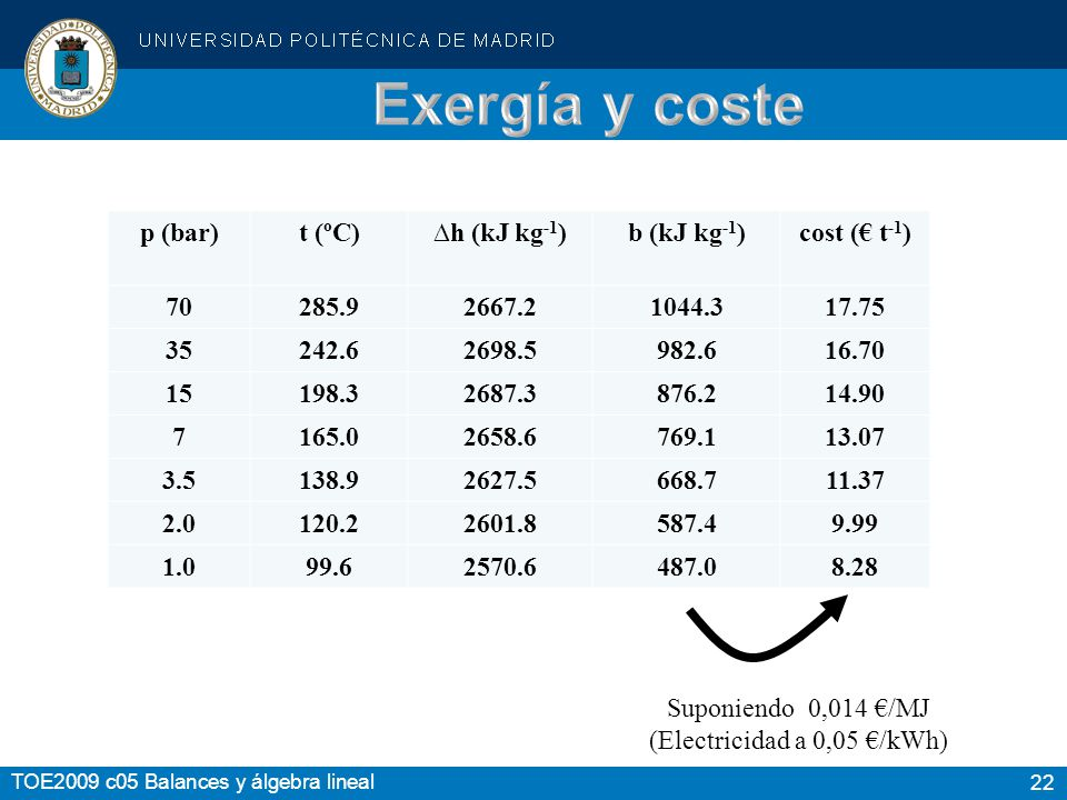 (Electricidad a 0,05 €/kWh)