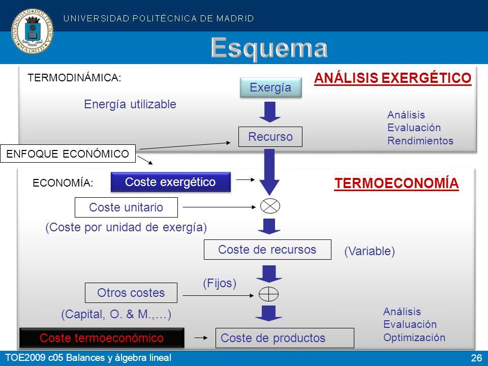 Esquema ANÁLISIS EXERGÉTICO TERMOECONOMÍA Exergía Energía utilizable