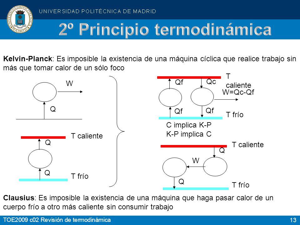 2º Principio termodinámica