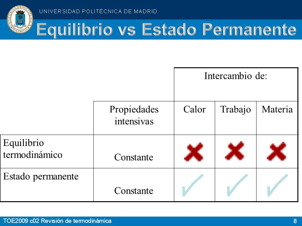 Equilibrio vs Estado Permanente