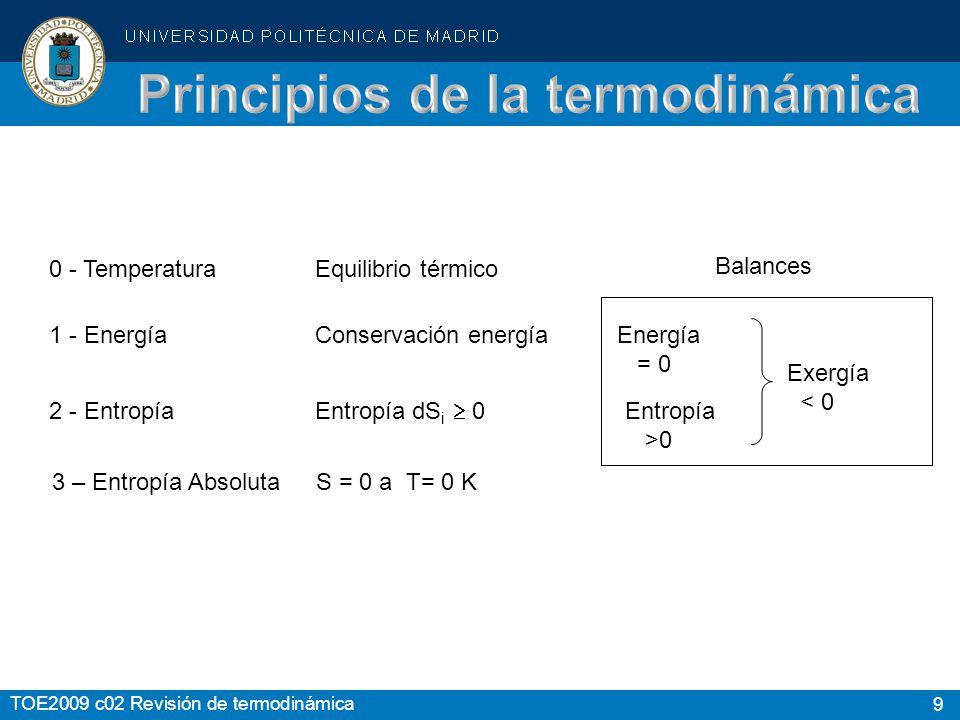 Principios de la termodinámica