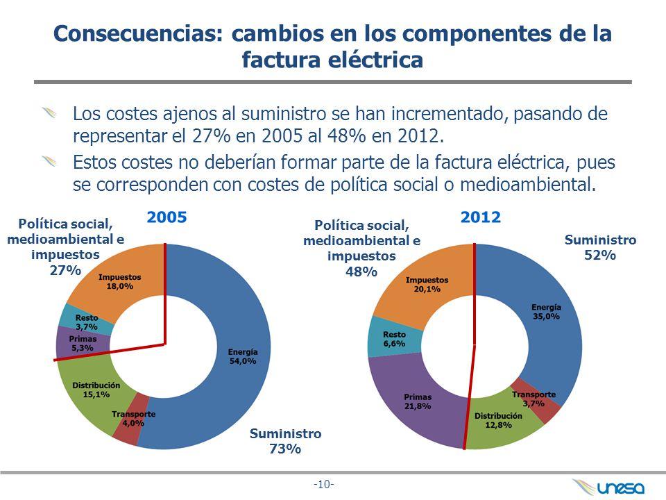 Consecuencias: cambios en los componentes de la factura eléctrica