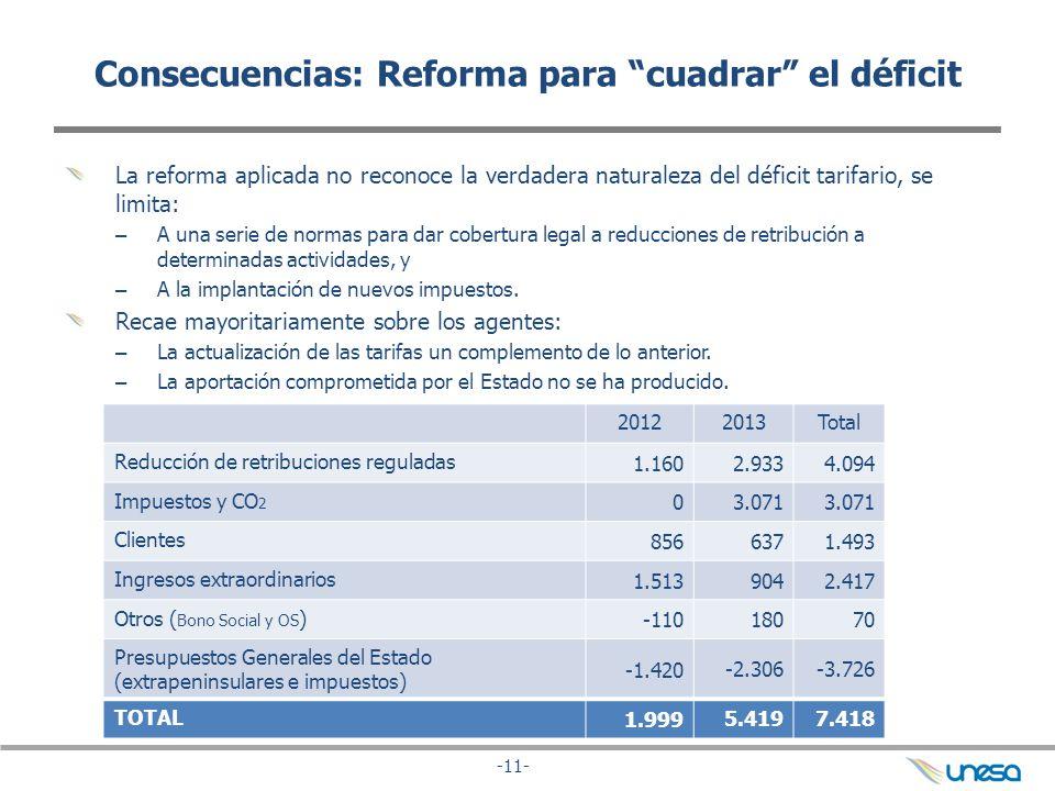 Consecuencias: Reforma para cuadrar el déficit