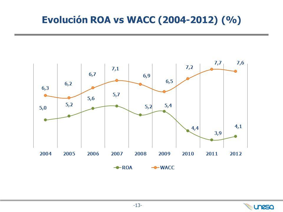 Evolución ROA vs WACC (2004-2012) (%)
