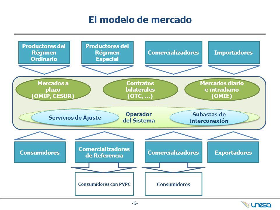 El modelo de mercado Productores del Régimen Ordinario