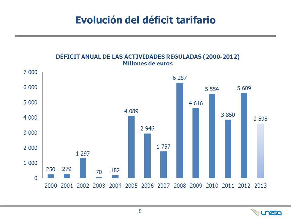 Evolución del déficit tarifario