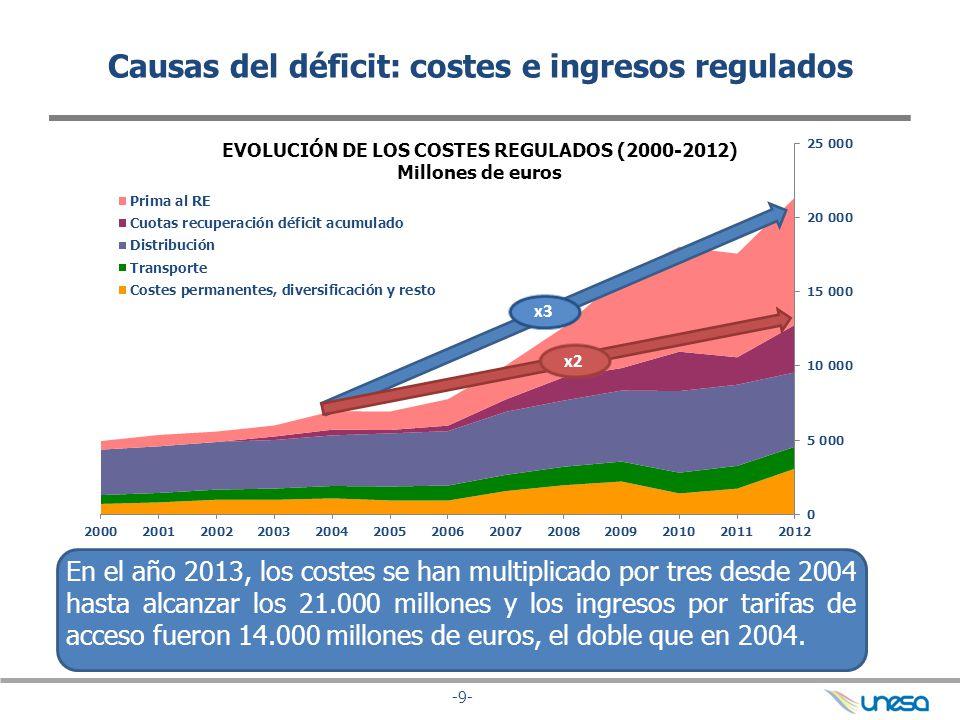 Causas del déficit: costes e ingresos regulados