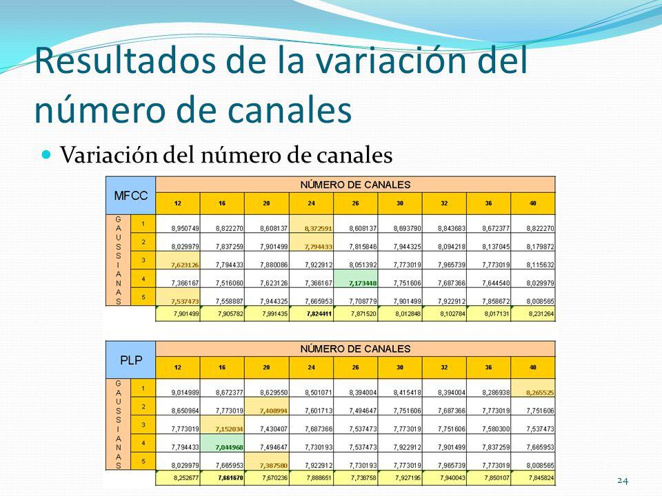 Resultados de la variación del número de canales