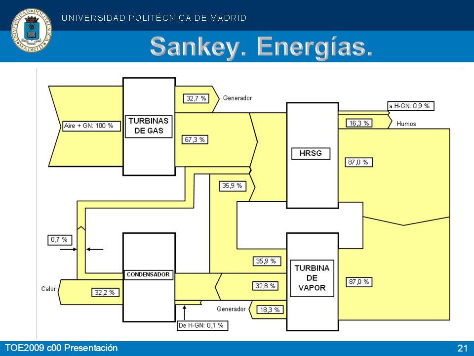 Sankey. Energías.