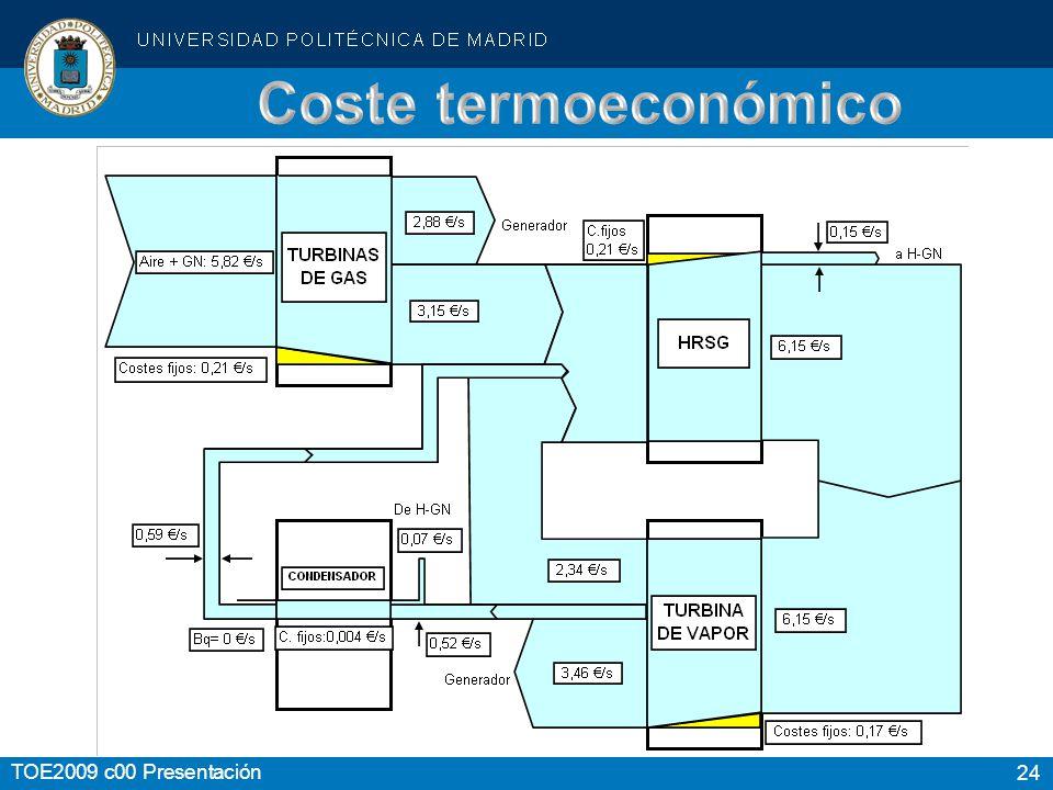 Coste termoeconómico