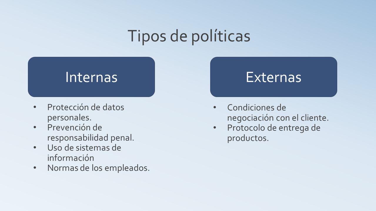 Tipos de políticas Internas Externas Protección de datos personales.