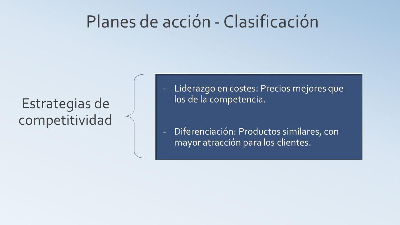 Planes de acción - Clasificación