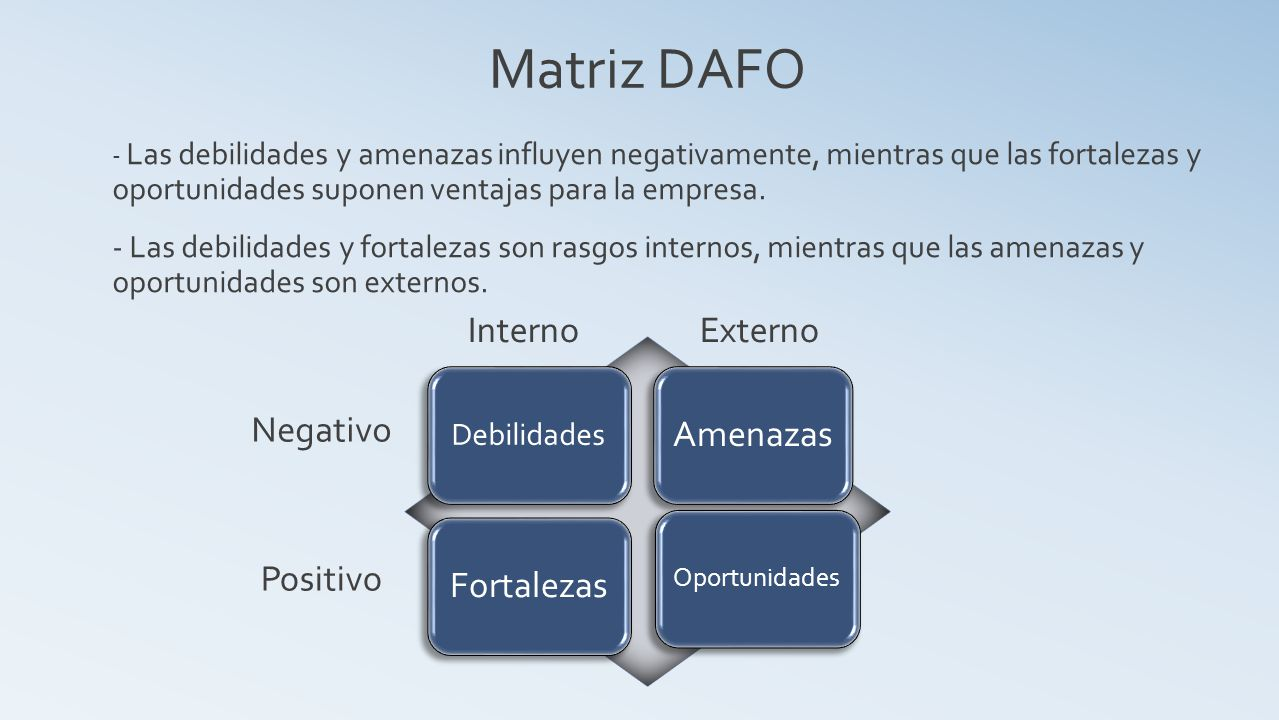 Matriz DAFO Amenazas Interno Externo Fortalezas Negativo Positivo