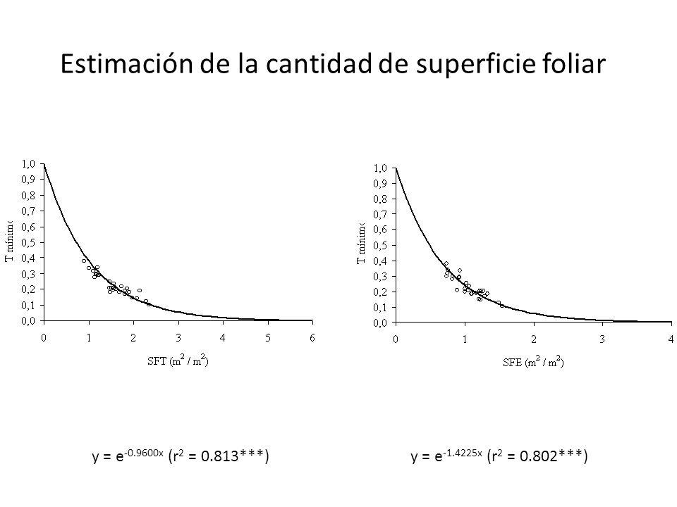 Estimación de la cantidad de superficie foliar