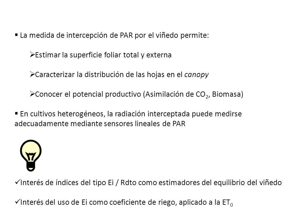 La medida de intercepción de PAR por el viñedo permite: