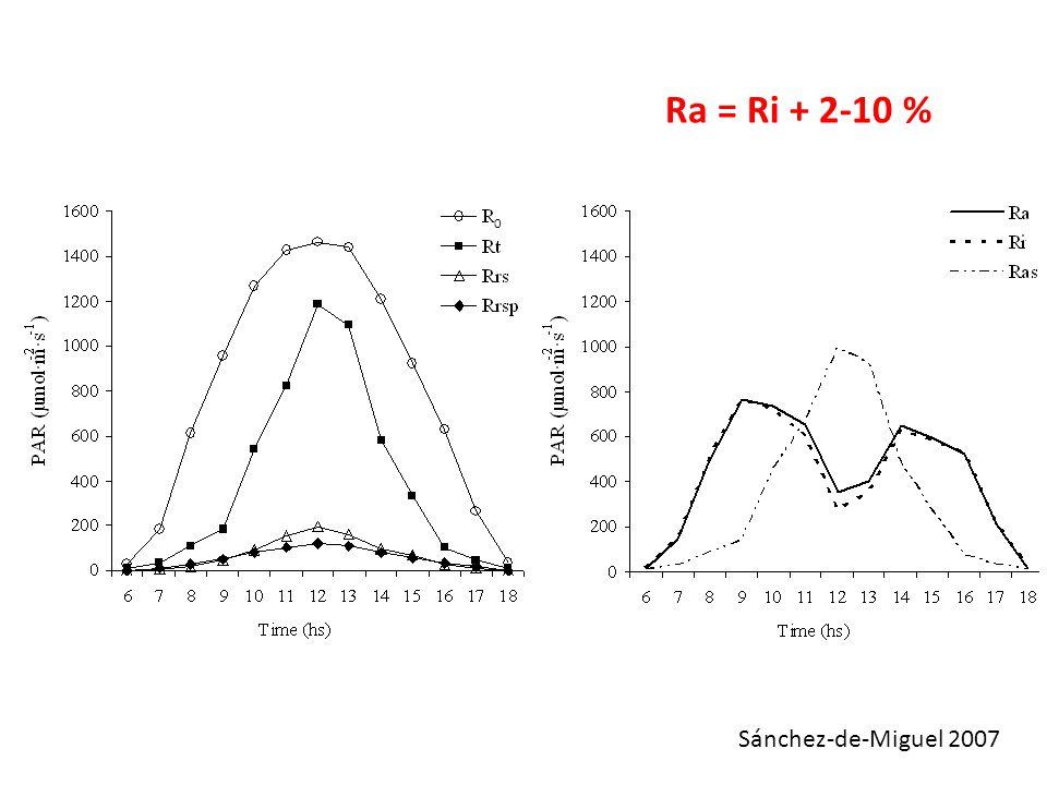 Ra = Ri + 2-10 % Sánchez-de-Miguel 2007