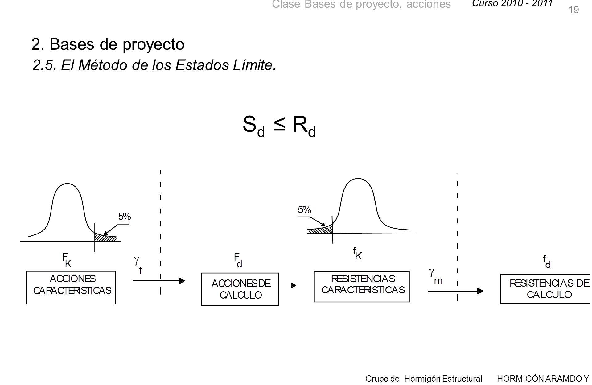 19 2. Bases de proyecto 2.5. El Método de los Estados Límite. Sd ≤ Rd