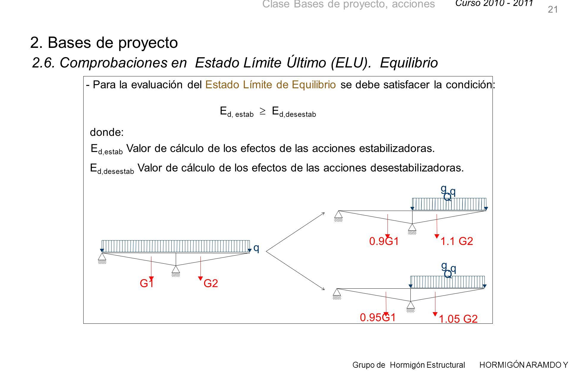 21 2. Bases de proyecto. 2.6. Comprobaciones en Estado Límite Último (ELU). Equilibrio.