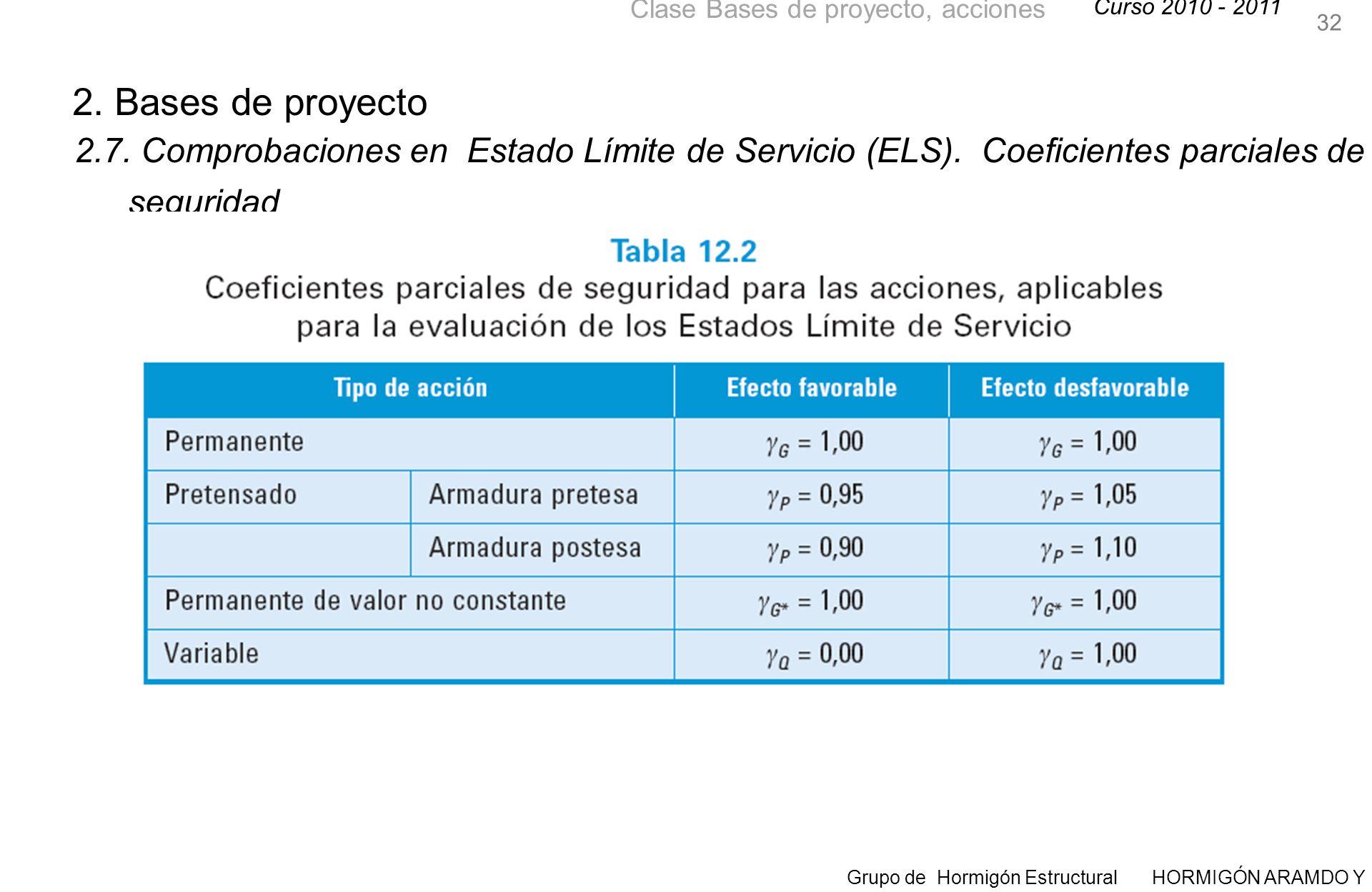 32 2. Bases de proyecto. 2.7. Comprobaciones en Estado Límite de Servicio (ELS).
