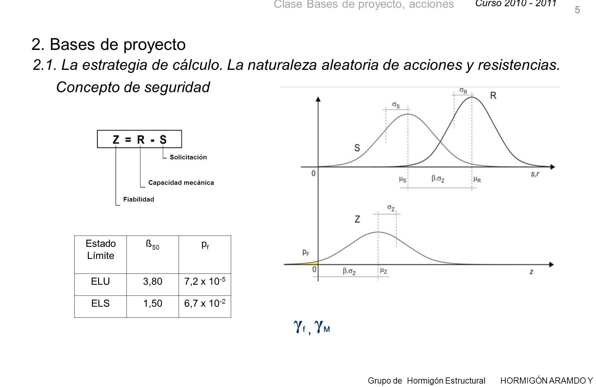5 2. Bases de proyecto. 2.1. La estrategia de cálculo. La naturaleza aleatoria de acciones y resistencias. Concepto de seguridad.