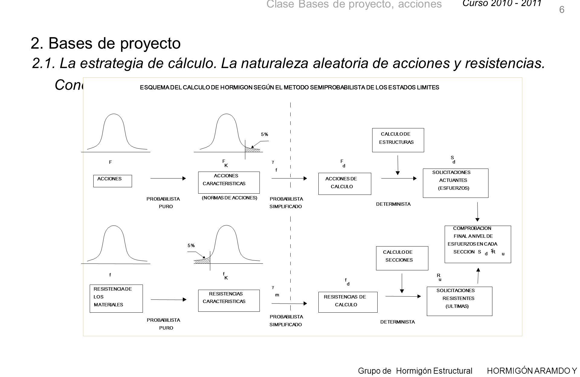 6 2. Bases de proyecto. 2.1. La estrategia de cálculo. La naturaleza aleatoria de acciones y resistencias. Concepto de seguridad.