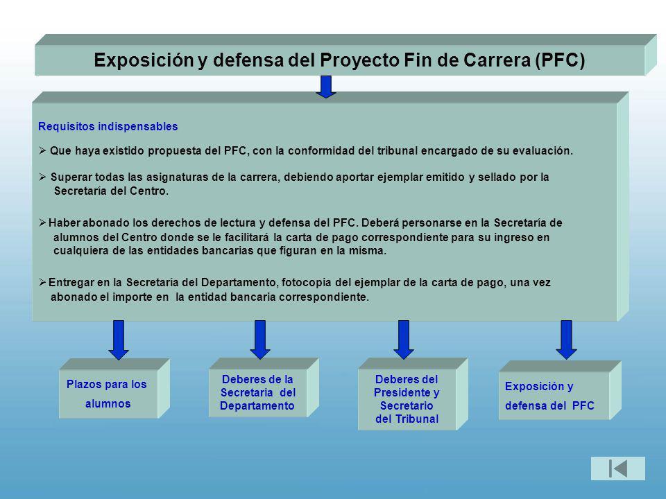 Exposición y defensa del Proyecto Fin de Carrera (PFC)