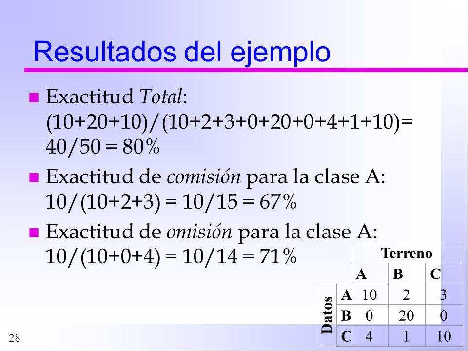 Resultados del ejemplo