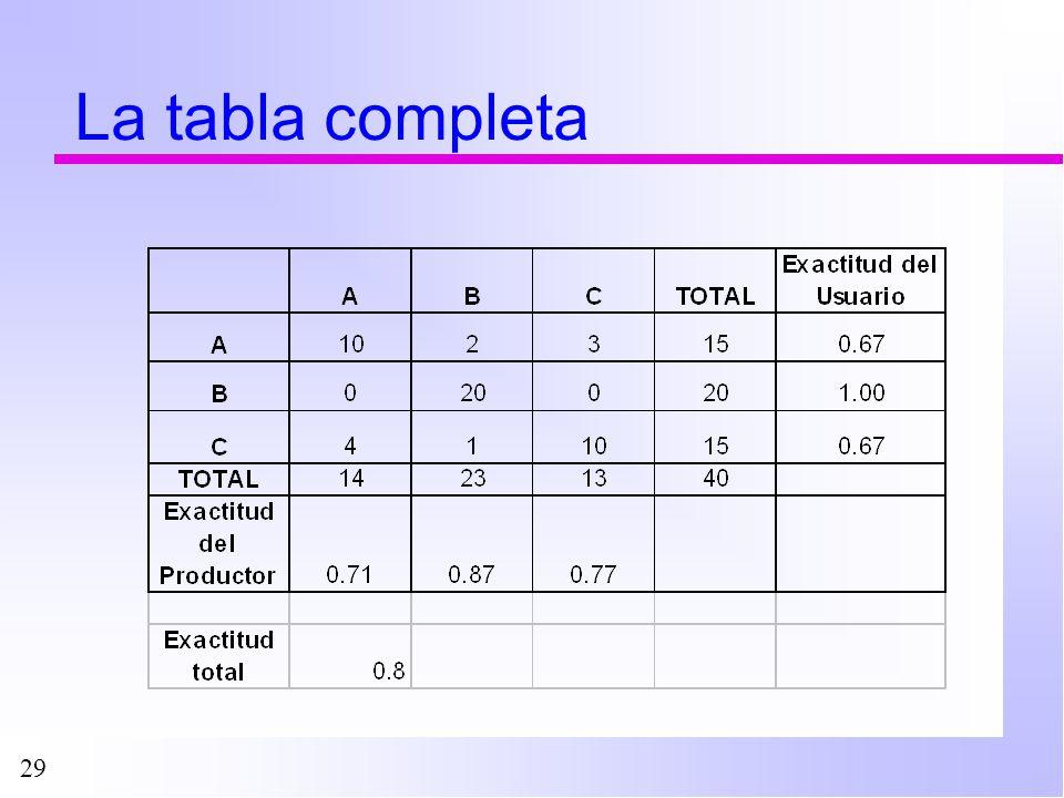 La tabla completa