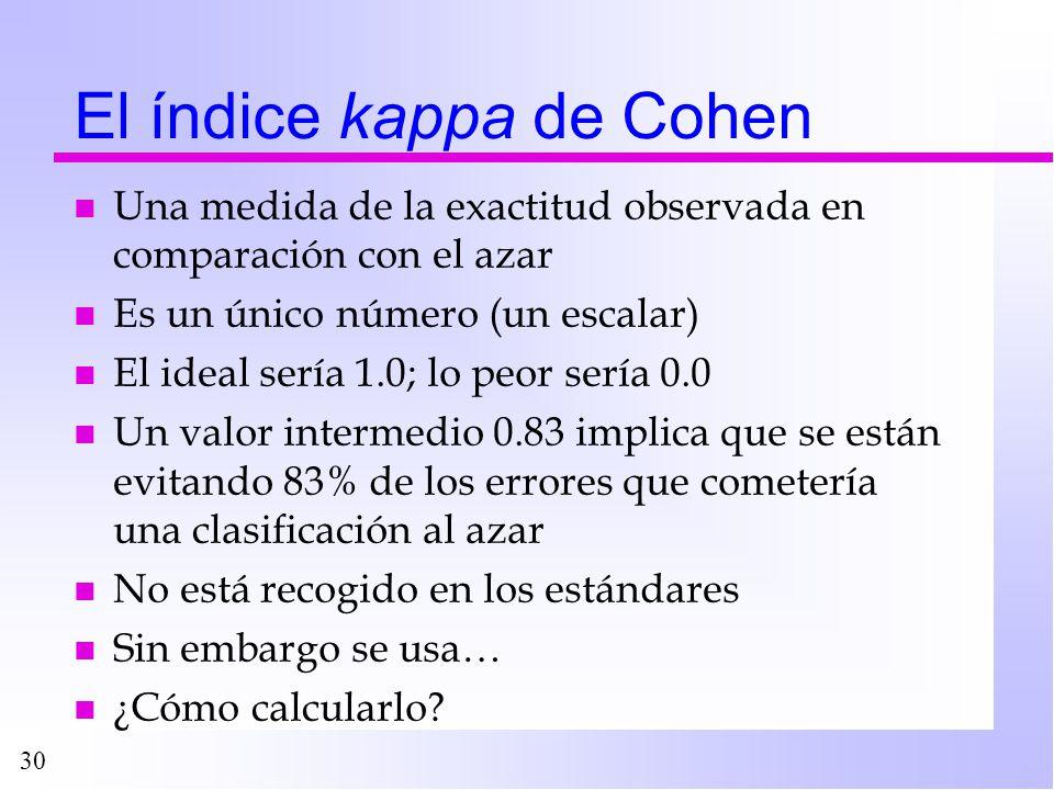 El índice kappa de Cohen