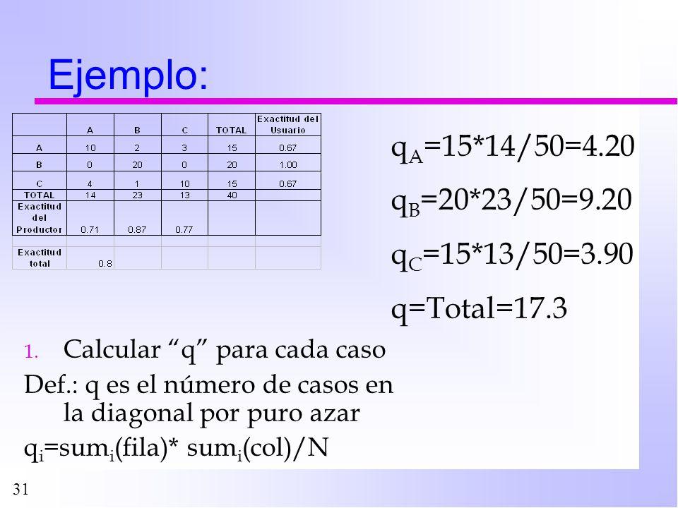 Ejemplo: qA=15*14/50=4.20 qB=20*23/50=9.20 qC=15*13/50=3.90