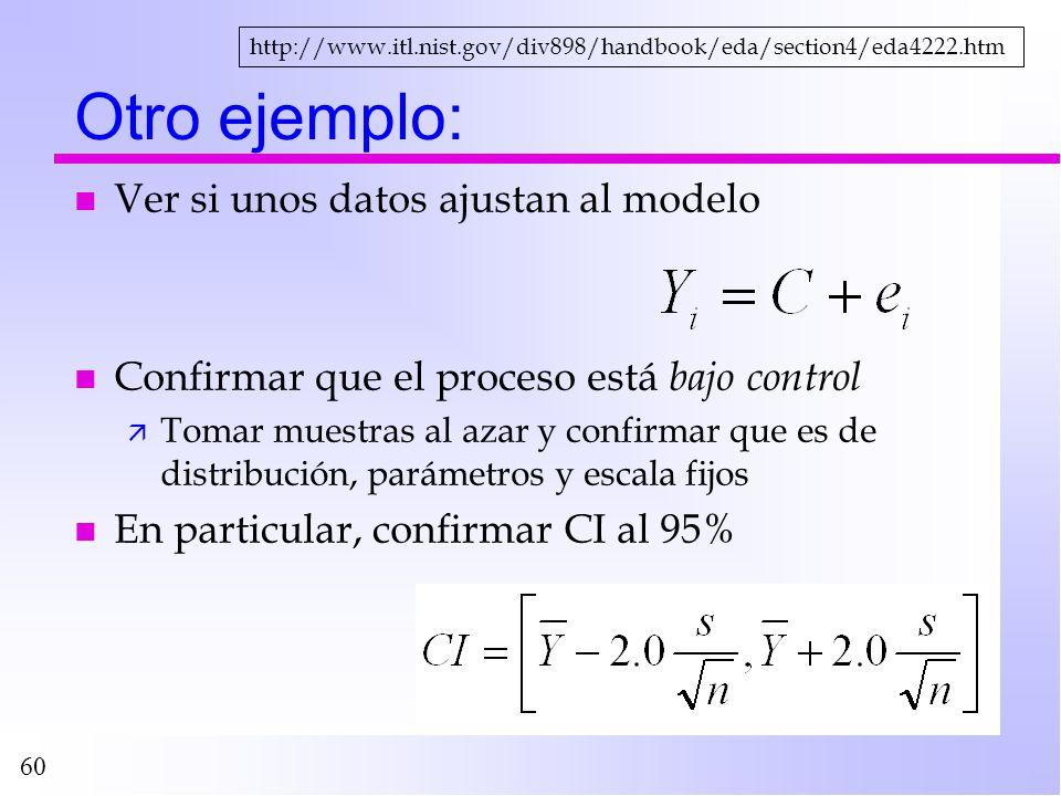 Otro ejemplo: Ver si unos datos ajustan al modelo