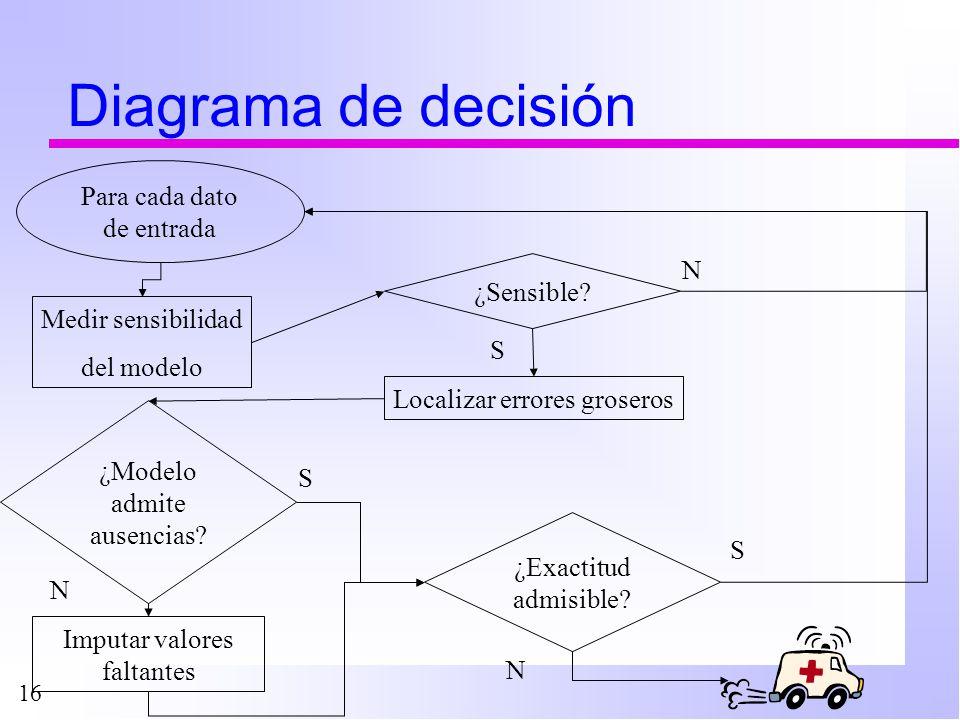 Diagrama de decisión Para cada dato de entrada ¿Sensible N