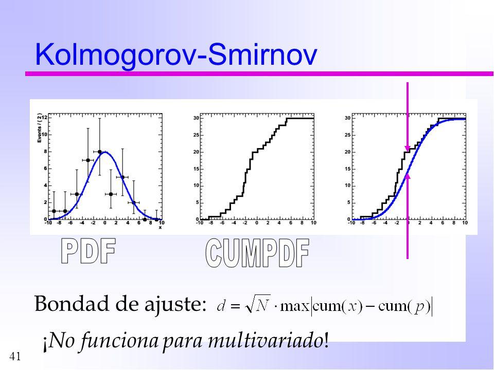 Kolmogorov-Smirnov PDF CUMPDF Bondad de ajuste:
