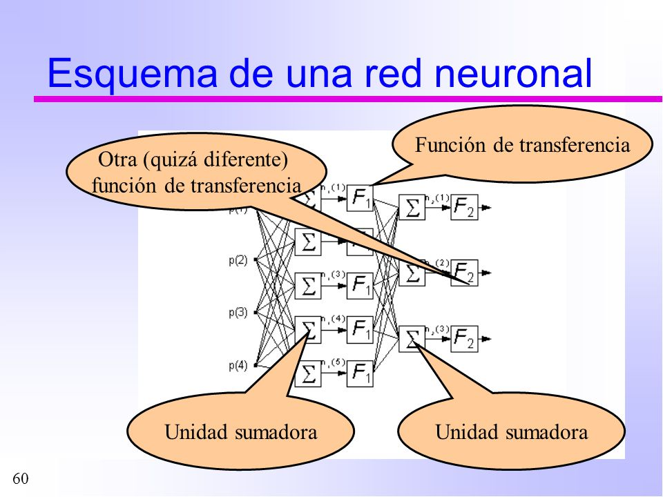 Esquema de una red neuronal
