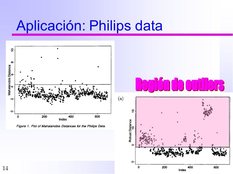 Aplicación: Philips data