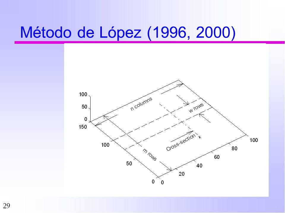 Método de López (1996, 2000)
