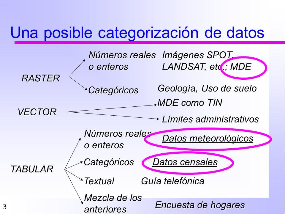 Una posible categorización de datos