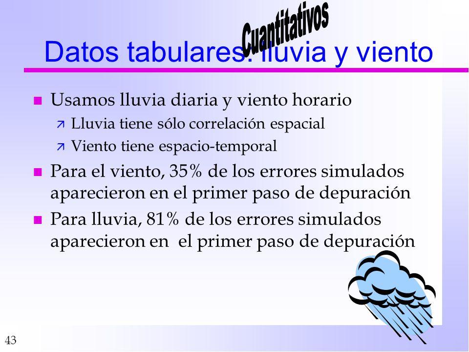 Datos tabulares: lluvia y viento
