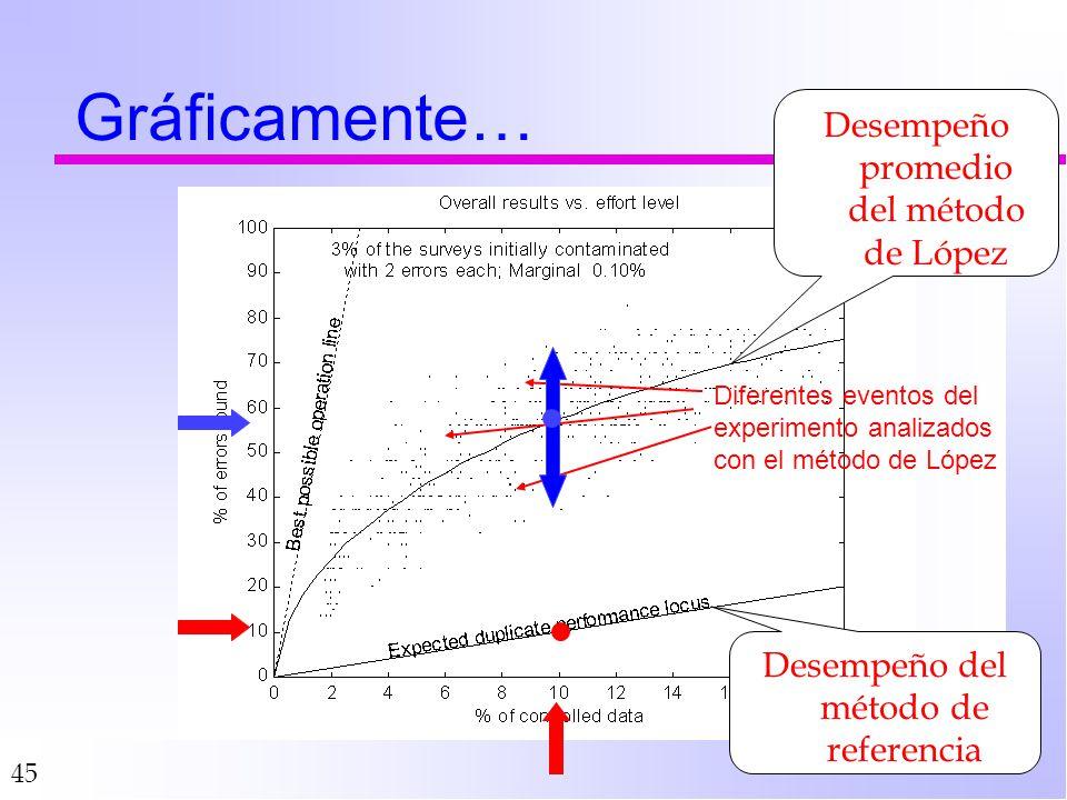 Gráficamente… Desempeño promedio del método de López