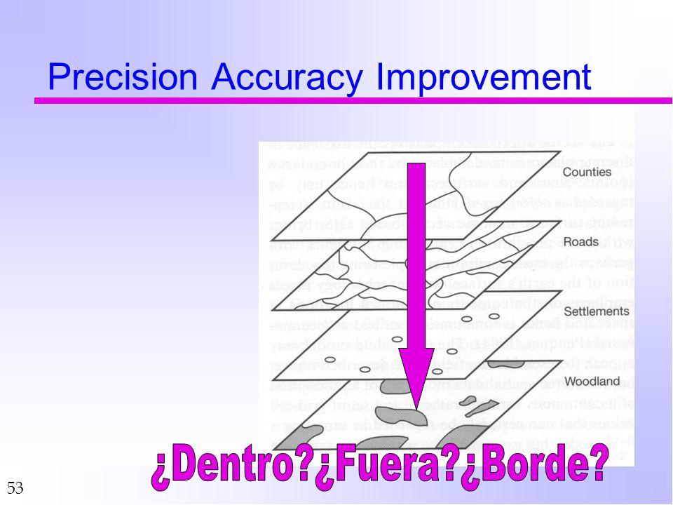 Precision Accuracy Improvement