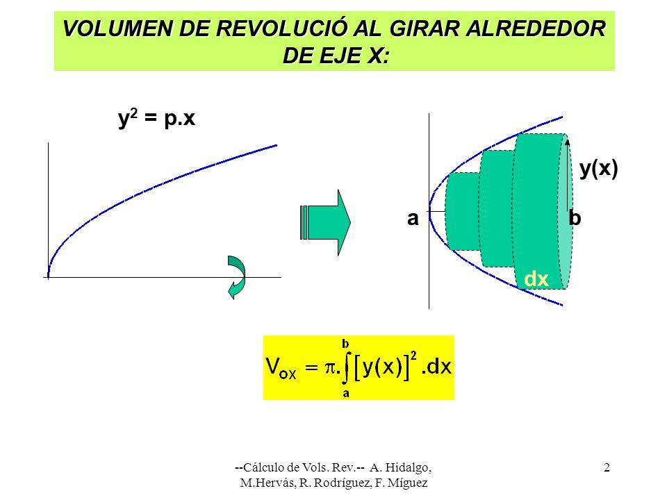VOLUMEN DE REVOLUCIÓ AL GIRAR ALREDEDOR DE EJE X: