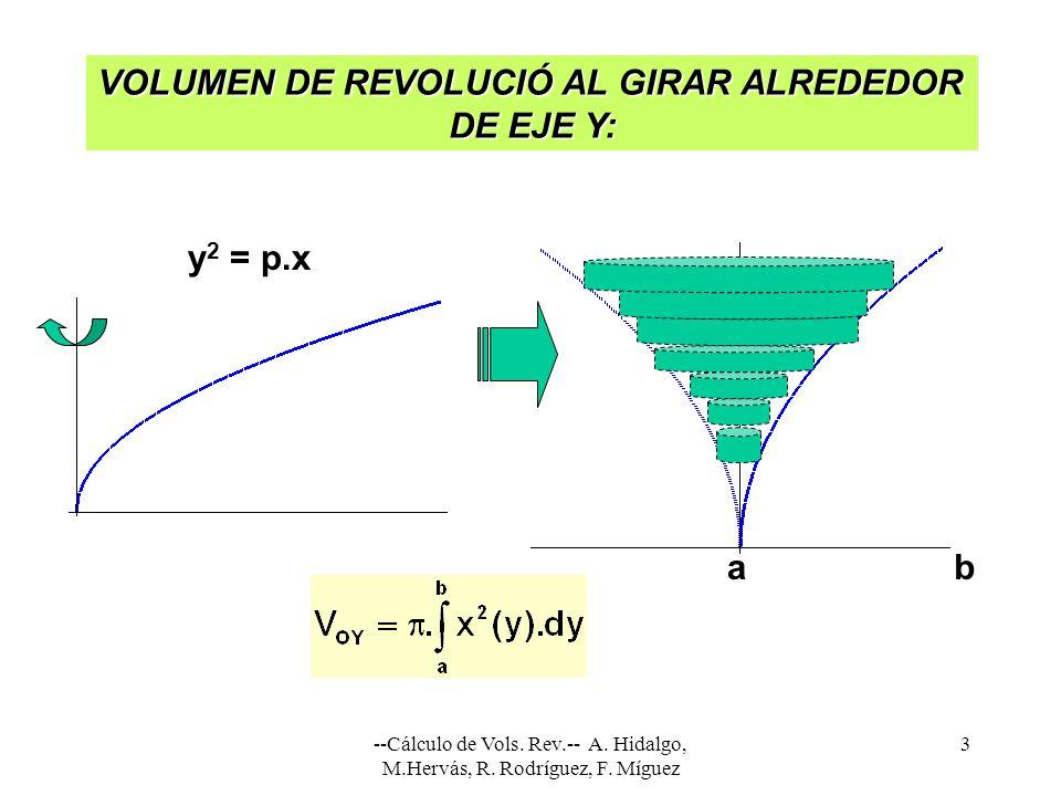 VOLUMEN DE REVOLUCIÓ AL GIRAR ALREDEDOR DE EJE Y: