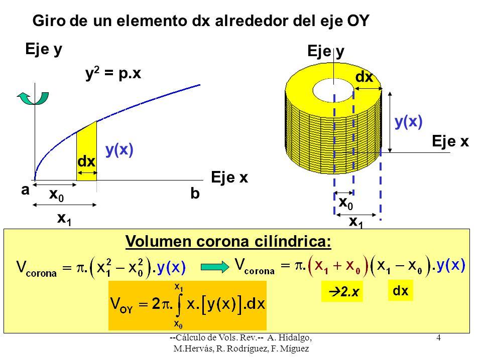 Giro de un elemento dx alrededor del eje OY