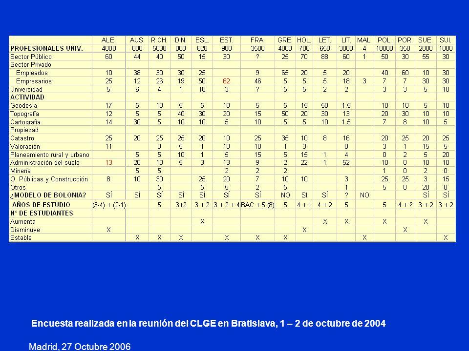 Encuesta realizada en la reunión del CLGE en Bratislava, 1 – 2 de octubre de 2004