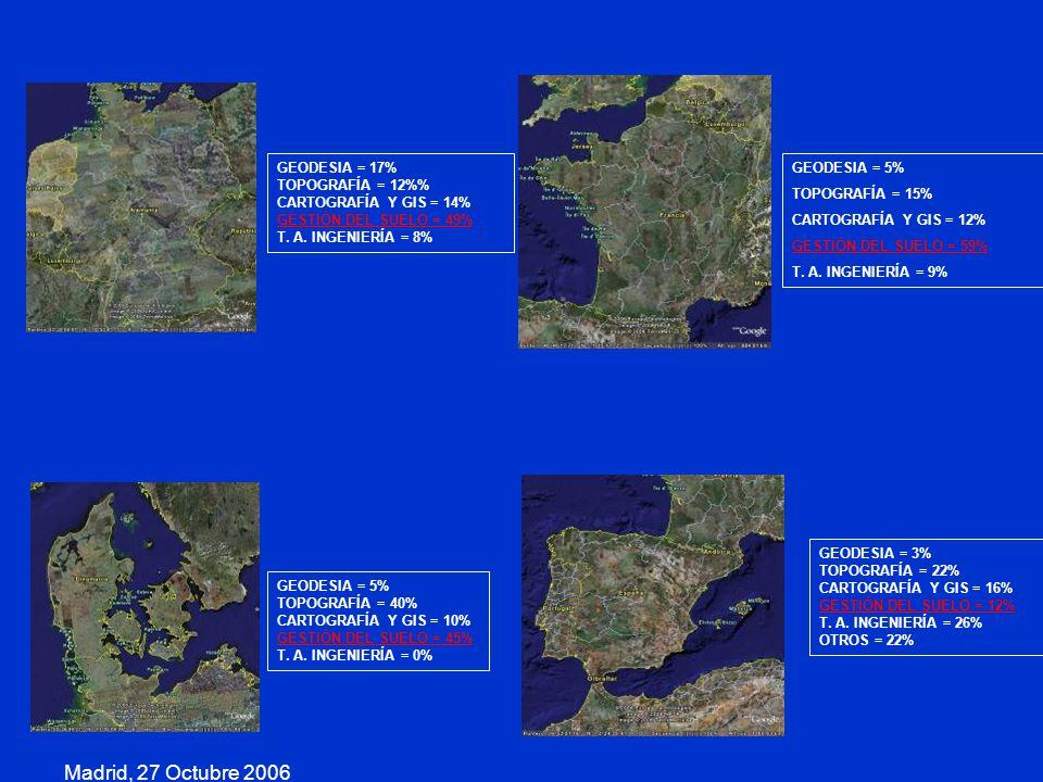 Madrid, 27 Octubre 2006 GEODESIA = 17% TOPOGRAFÍA = 12%%