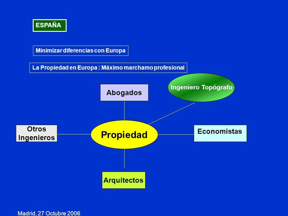 Propiedad Abogados Otros Economistas Ingenieros Arquitectos ESPAÑA