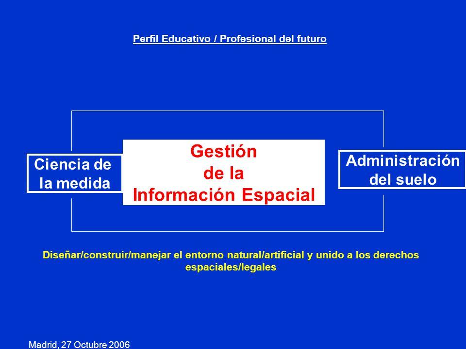 Gestión de la Información Espacial